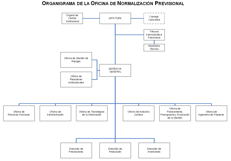 Organigrama onp for Direccion de la oficina
